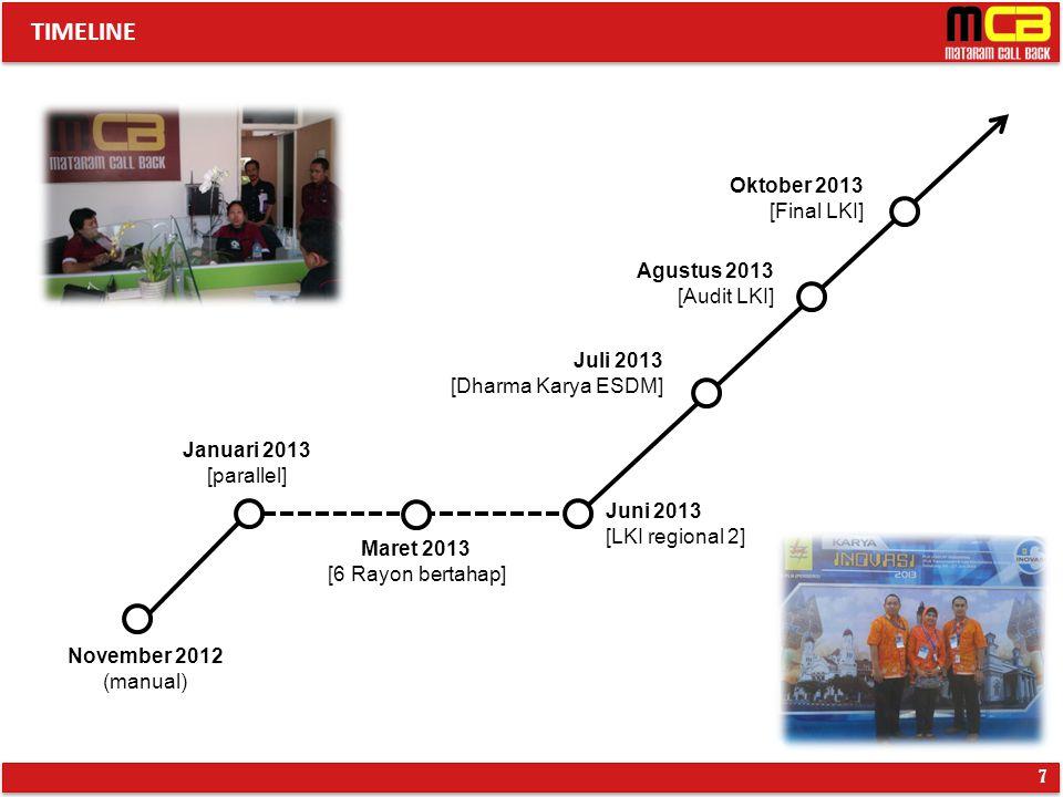TIMELINE Oktober 2013 [Final LKI] Agustus 2013 [Audit LKI] Juli 2013